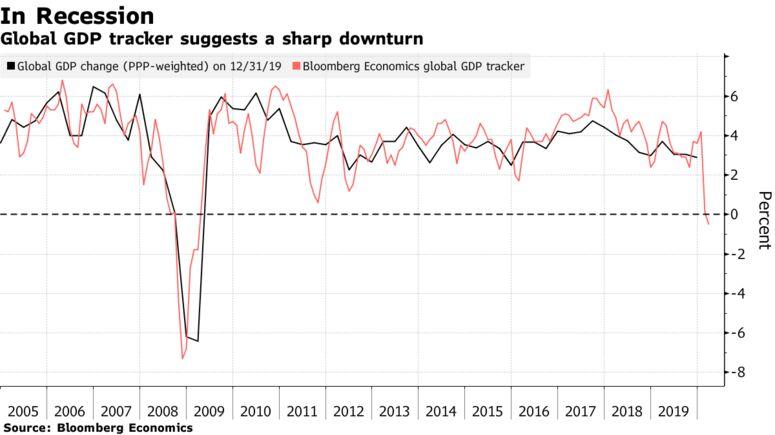 Global GDP tracker suggests a sharp downturn