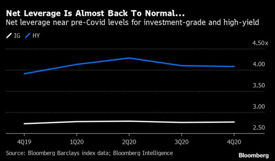 A $1 Trillion Liquidity Surge Is Morphing Into a Leverage Boom