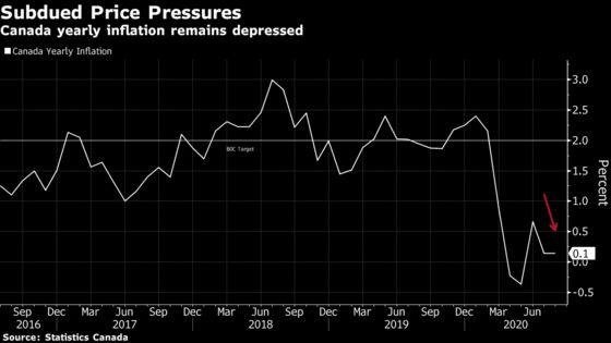 Inflation Stays Near Zero in Canada, Keeping Pressure Off Rates