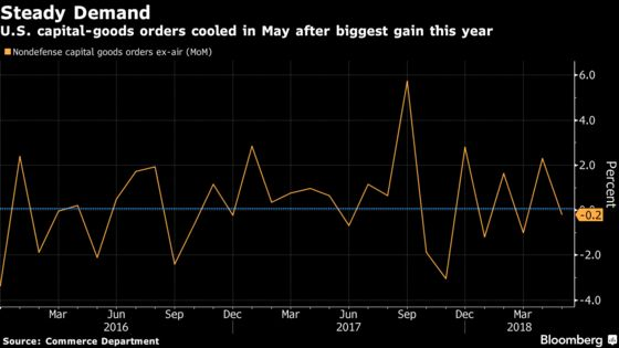 Drop in May Orders for U.S. Capital Goods Follows April Jump