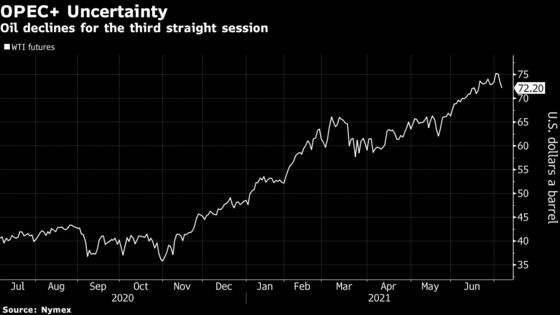Oil Drops With Stronger Dollar and OPEC-Fueled Uncertainty
