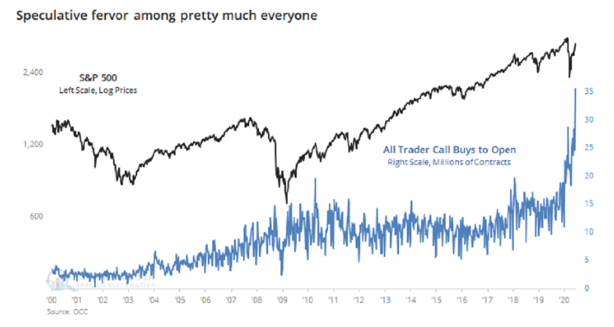 relates to Speculative Fervor in U.S. Stocks Surges to 'Stunning' Levels