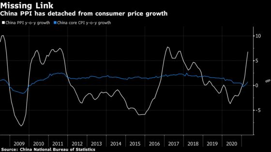 Chinese Consumers Escape Higher Prices as Factories Absorb Costs