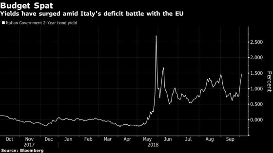 UBS Goes Overweight Two-Year Italian Debt After Budget Standoff