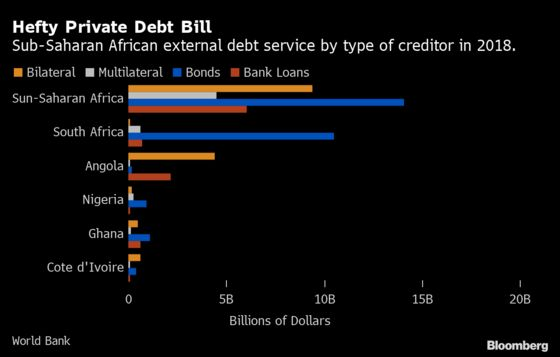 Africa Eyes Own 'Brady Plan' as Debt Relief Proposal Takes Shape
