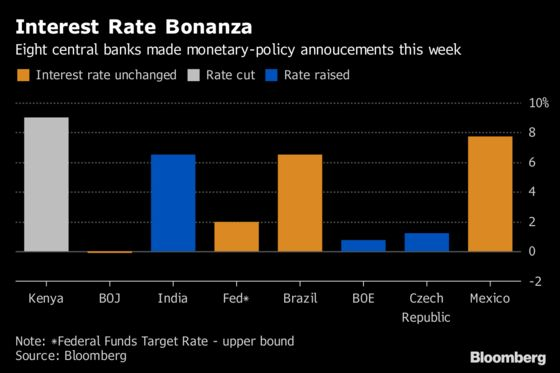 Central Banks Take the Spotlight as Economic Anxiety Lingers: Eco Week