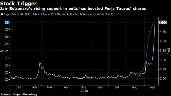 Brazil Gun Maker 140%-Rally Looks as Uncertain as Election Race