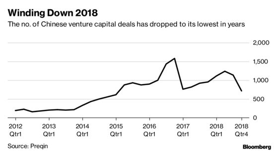 China VC Deals Drop to Lowest Since 2015 as Funding Shrinks