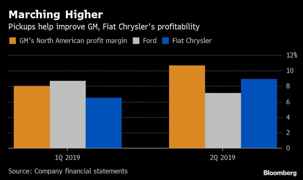 GM Profit Beats Estimates as Trucks Make Up for Slower Sales - Bloomberg
