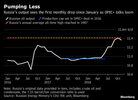 Russia's November Oil Output Declines Ahead of OPEC+ Talks