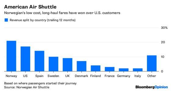 Norwegian Air Shuttle Conquers America