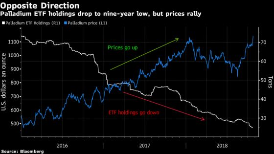 Palladium Reaches Record on Mounting Concerns Over Tight Supply