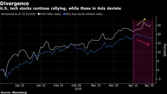 Alphabet's Miss Aside, U.S. Tech Has Topped Asia