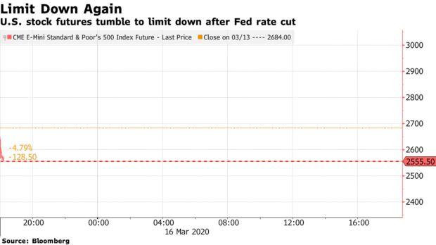 I futures azionari statunitensi precipitano per ridursi dopo il taglio dei tassi della Fed