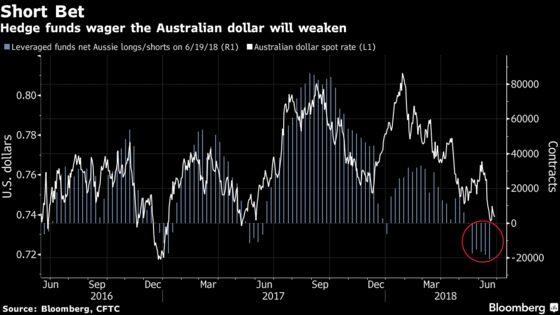 Buy Treasuries on Trade, Sell Aussie, $74 Billion Fund Says