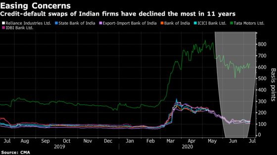 Default Risk for Indian Firms Drops At Fastest Pace in Decade