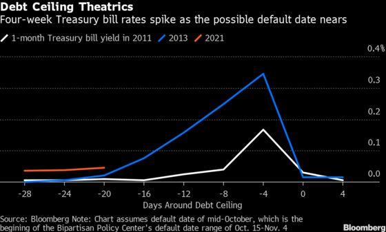 U.S. Debt-Limit Showdown Intensifies With Democrats Under Pressure