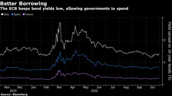 ECB Prods Governments to Get on With Spending in Virus Fight