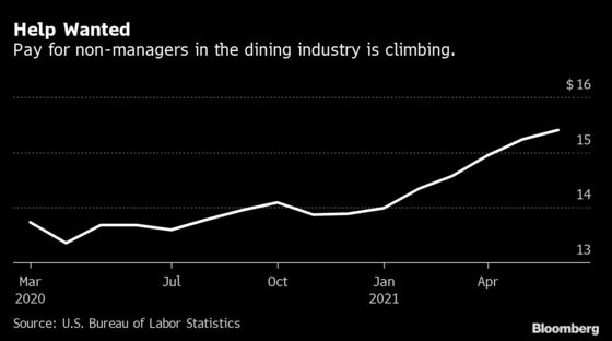 Restaurants May Remain Starved for Workers Even as Jobless Perks End