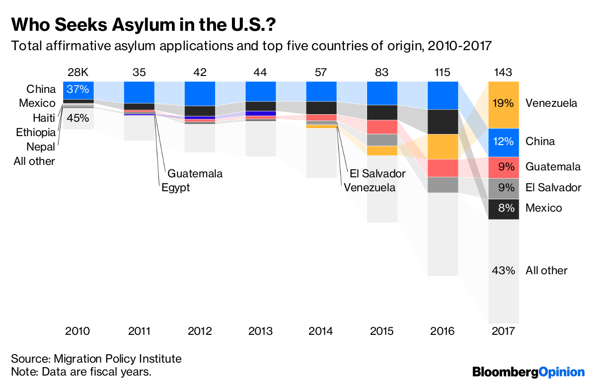 Asylum in America: A Complicated Problem With a Simple Fix