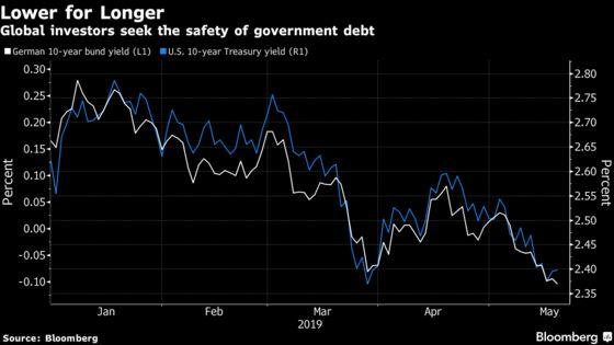 Trade War's Hammerlock on Bond Market Puts Lower Yields in Sight