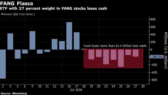 ETF Investors Aren't Giving Up on Tech Regardless of FAANG Woes