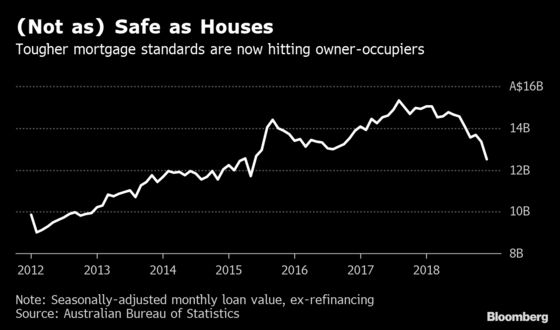 Why It's Getting Even Harder to Get a Mortgage in Australia