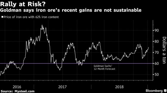 Goldman Warns Iron Ore's Jump Into the $70s 'Is Not Sustainable'