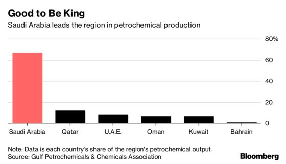 Mideast Bets on $100 Billion Industry as Oil-Use Outlook Dims