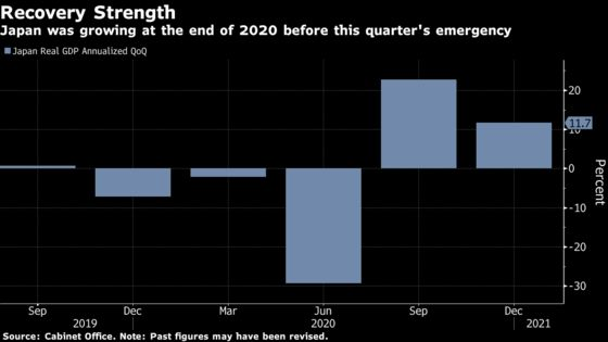 Japan's Economy Took Double-Digit Growth Momentum Into Emergency