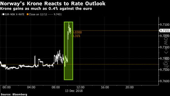 Norges Bank Tells Market to Prepare for a Rate Hike in March