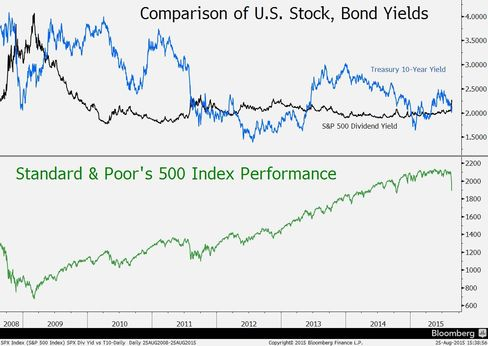 Yields and stock performance