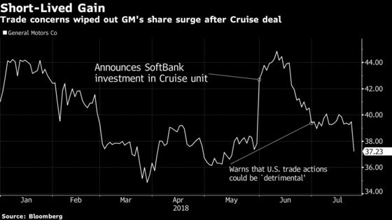 GM Falls Victim to Trump's Trade War as Metal Prices Sink Profit
