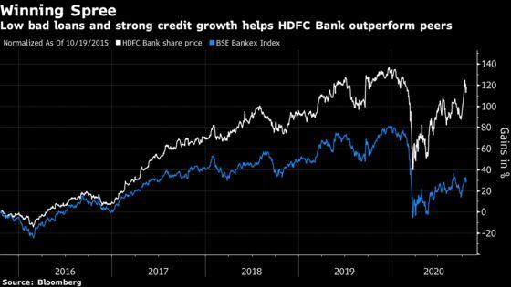 HDFC Bank Profit Tops Estimate as Loans Jump, Bad Debt Falls