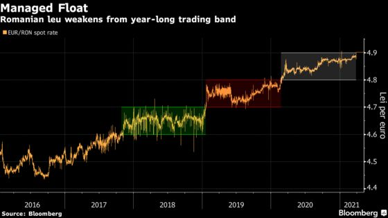 Romania Gives Currency Go-Ahead to Leave Year-Long Trading Band