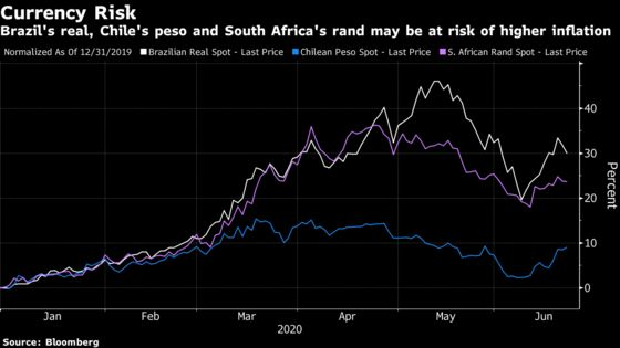 Stimulus Addiction Grows as Risk in Emerging Markets
