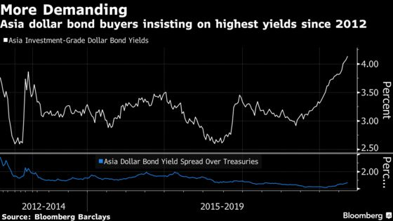 Dollar-Bond Sales Just Keep Coming in Asia, But Buyers Choke