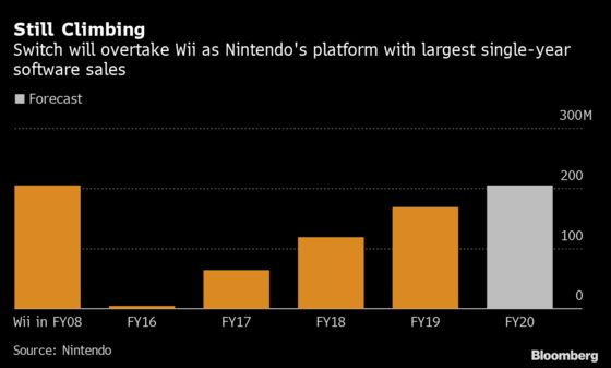 NintendoTargets a Record Year in Switch, Game Sales