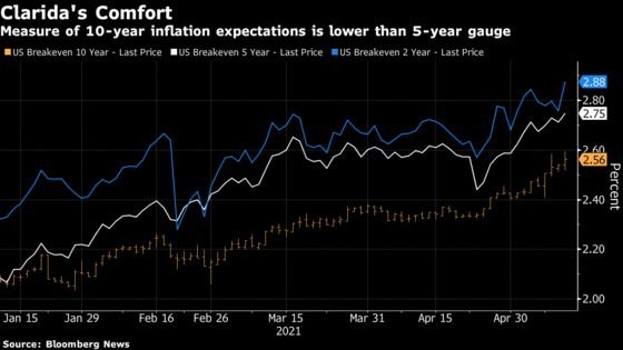 Fed Officials Have Six Reasons to Bet Inflation Spike Will Pass