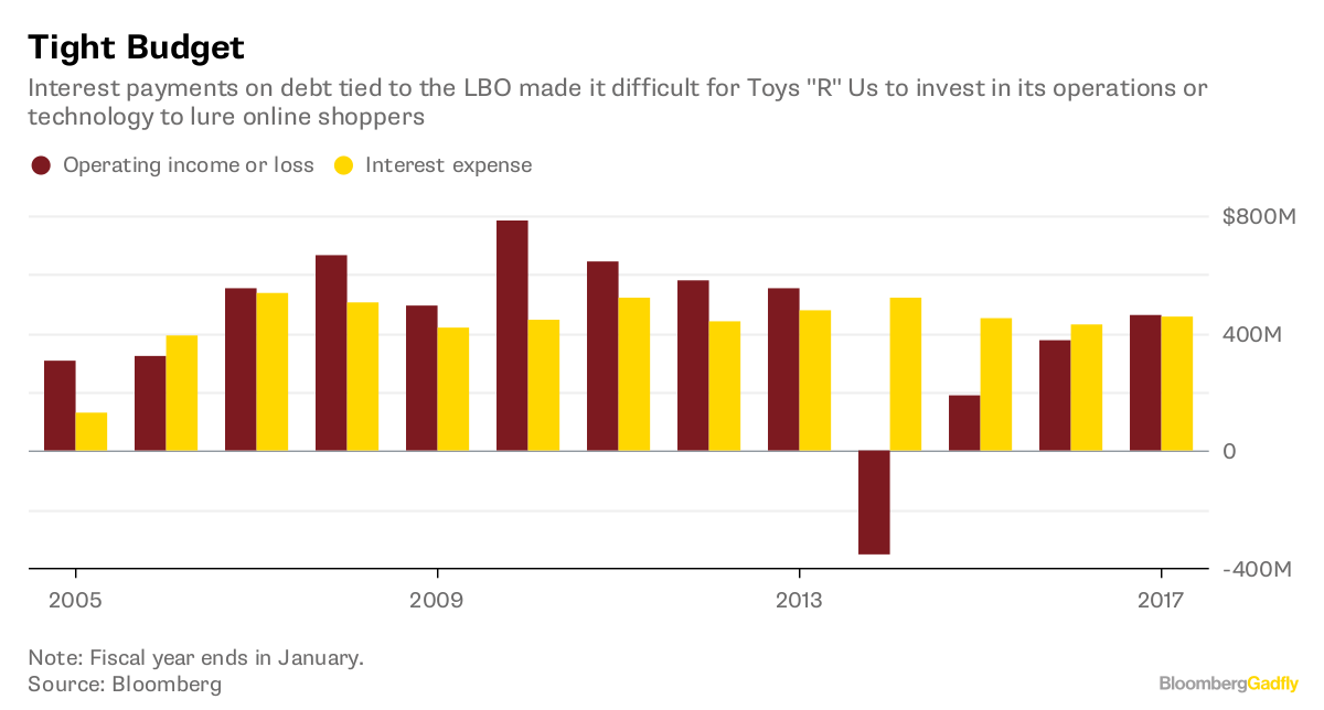 Toys 'R' Us Is a How-Not-To Guide for the Retail Business