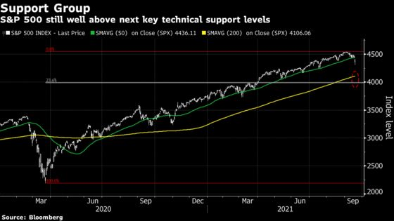 Stocks Fall After Dip Buying Wanes: Markets Wrap
