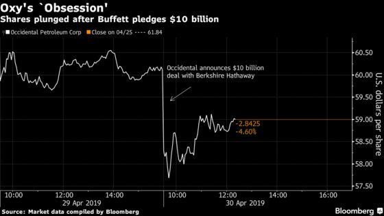Occidental Drops as Anadarko `Obsession' Gets Buffett Help