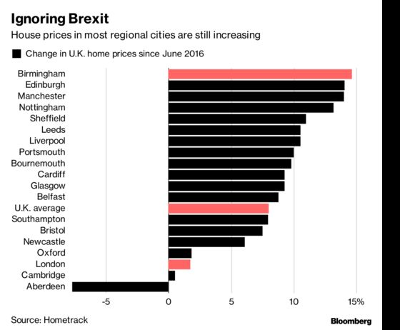 U.K.'s Regions See House Prices Drive Higher, Despite Brexit