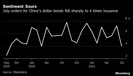 Dollar Bond Demand in Asia Hits the Lowest Level Since 2019