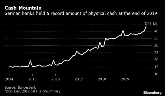 German Banks Are Hoarding So Many Euros They Need More Vaults