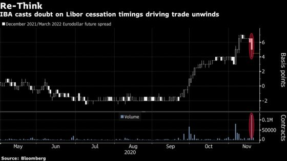 Libor's Survival Beyond 2021 Death Date Becomes Hot New Wager