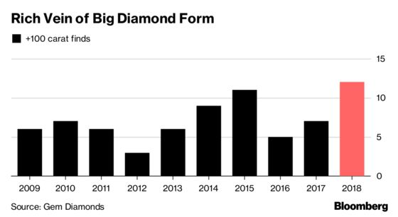 Giant Diamonds Has Been Mining's One Success Story This Year