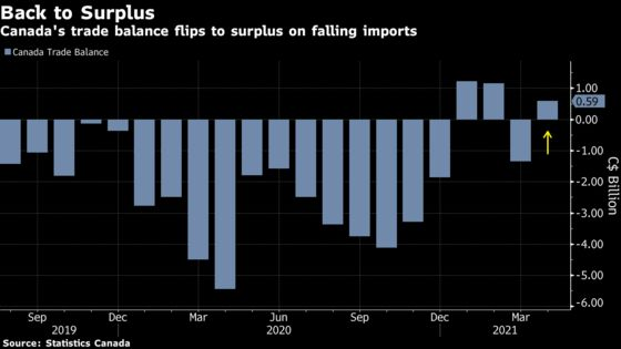 Canada Imports Plunge as Chip Shortages Disrupt Automobile Trade