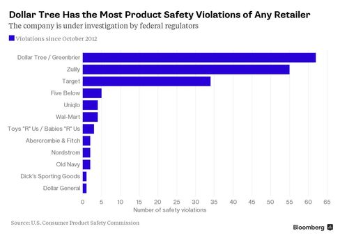 Dollar Tree's Safety Record