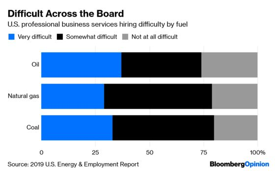 Energy's Future Is Looking Pretty Sunny